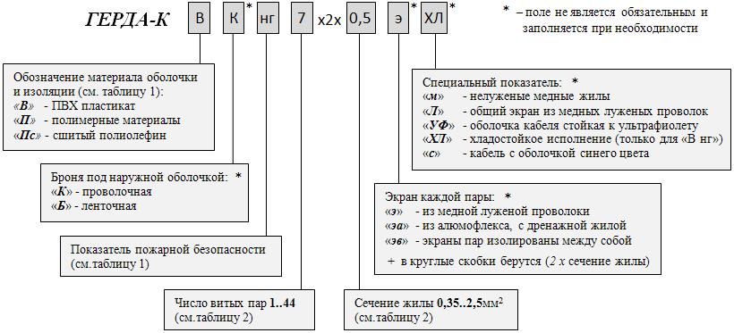 Обозначение при заказе: Универсальный кабель для промышленных сетей передачи данных ГЕРДА-КВ