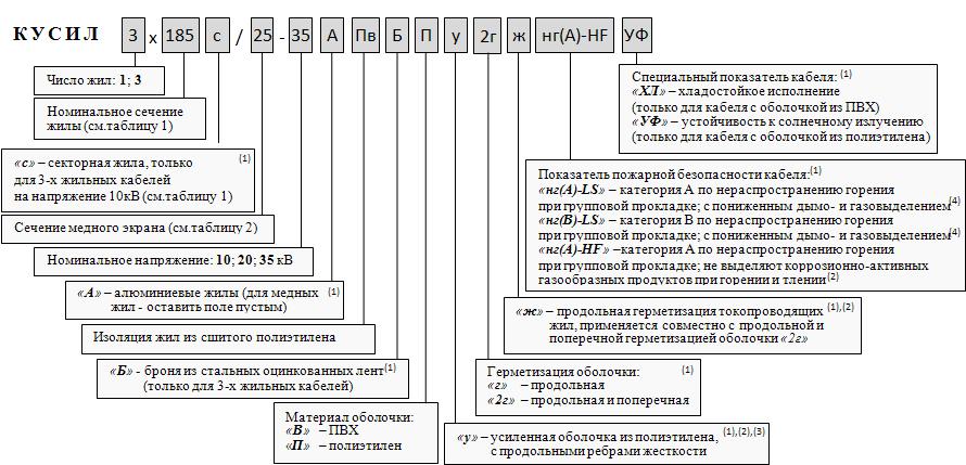 Обозначение при заказе: Кабель Универсальный СИЛовой КУСИЛ