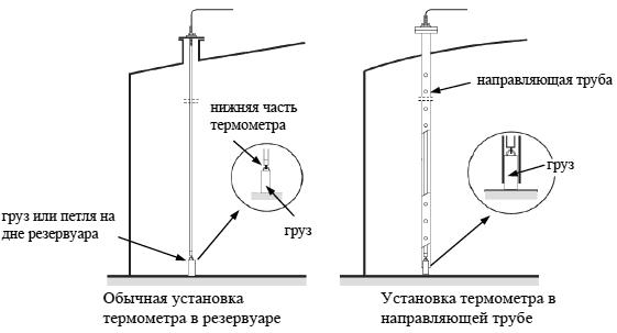 Схема установки. Термометр